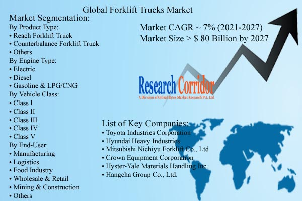 Forklift Trucks Market Size and Growth