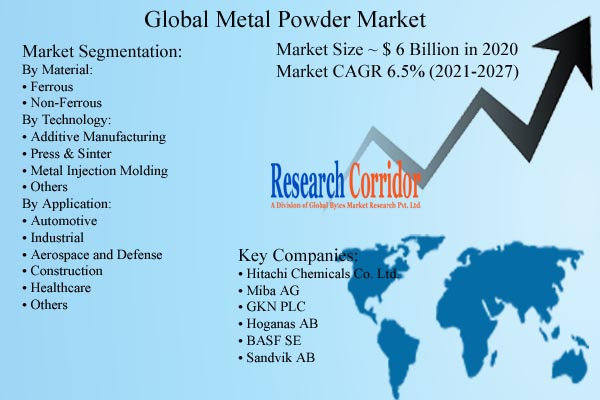 Metal Powder Market Size and Forecast