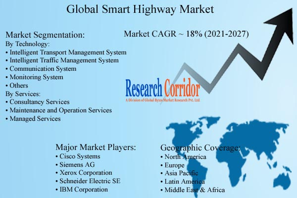 Smart Highway Market Growth