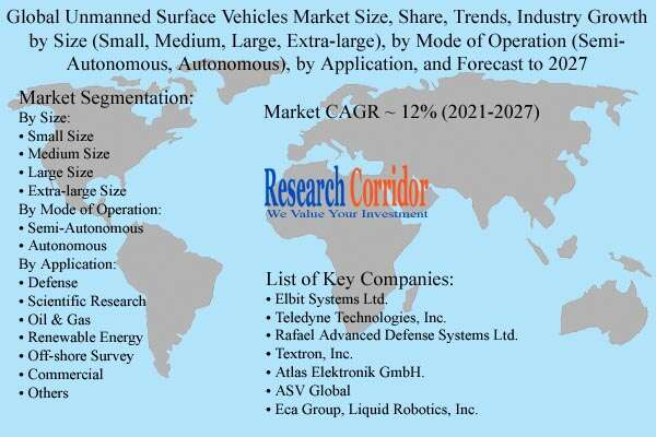 Unmanned Surface Vehicles Market Size, Industry Growth & Forecast to 2027