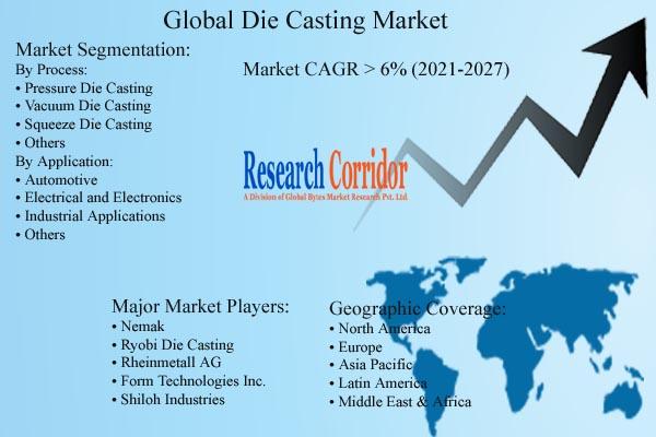 Die Casting Market Growth