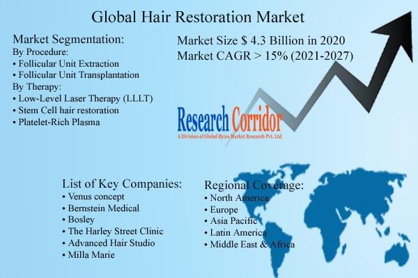 Hair Restoration Market Size & CAGR