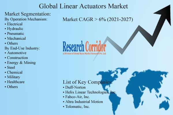 Linear Actuators Market Forecast Analysis