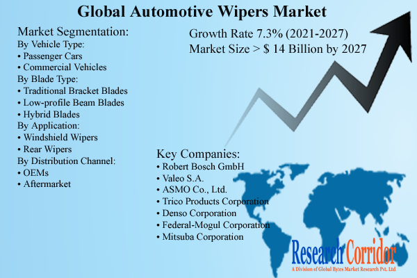Automotive Wipers Market Size & Growth