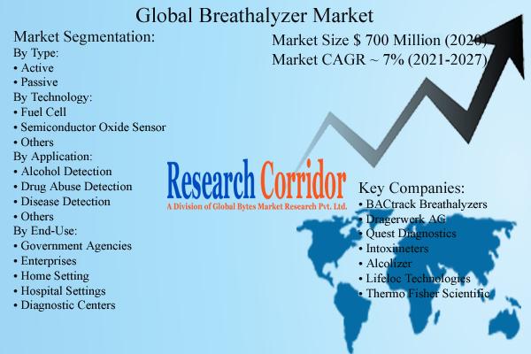 global breathalyzer market size