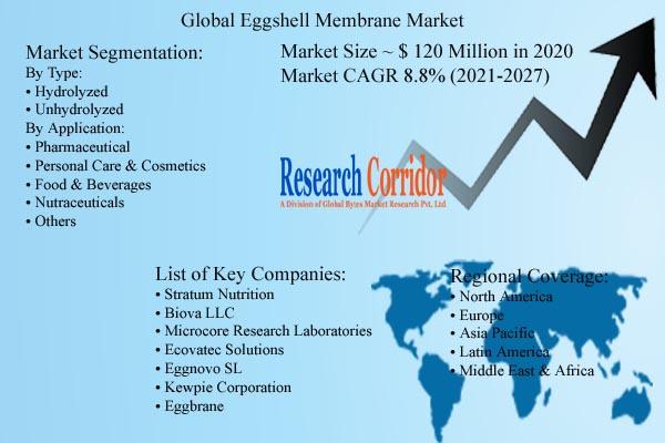 Eggshell Membrane Market Size & Growth