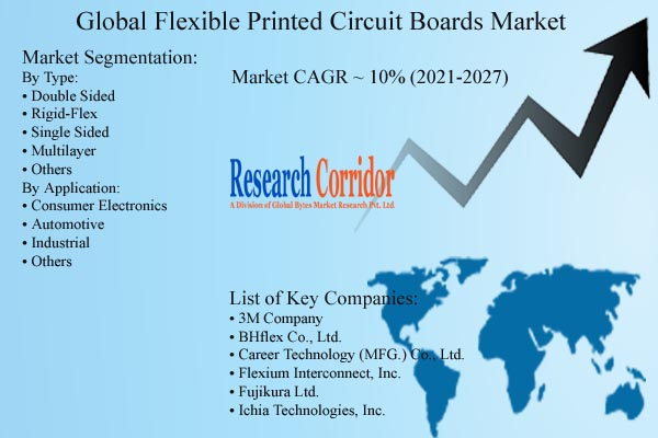 Flexible Printed Circuit Boards Market Forecast