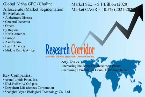 Global Alpha GPC Market Size & Forecast