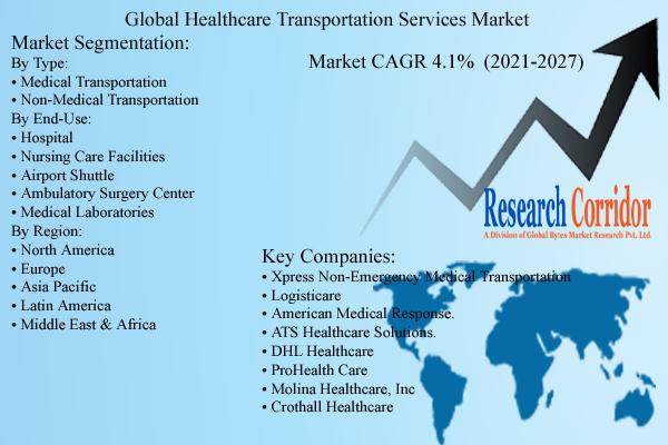 Healthcare Transportation Services Market Size & Forecast