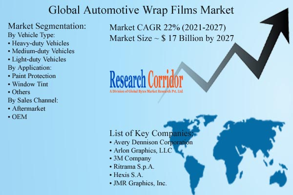 Automotive Wrap Films Market Size & CAGR