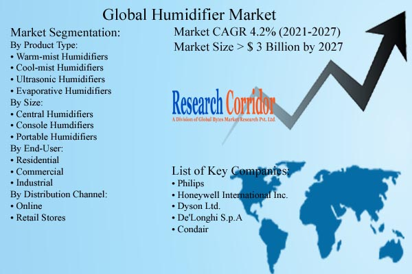 Humidifier Market Size and Forecast