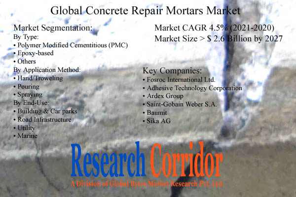Concrete Repair Mortars Market Size and Growth