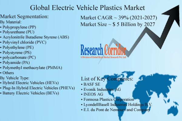 Electric Vehicle Plastics Market Size & Growth