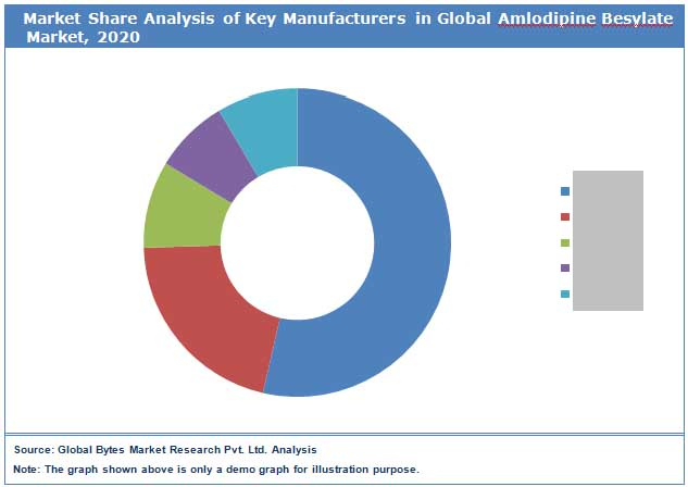 Global Amlodipine Besylate Market Share by Key Comapnies