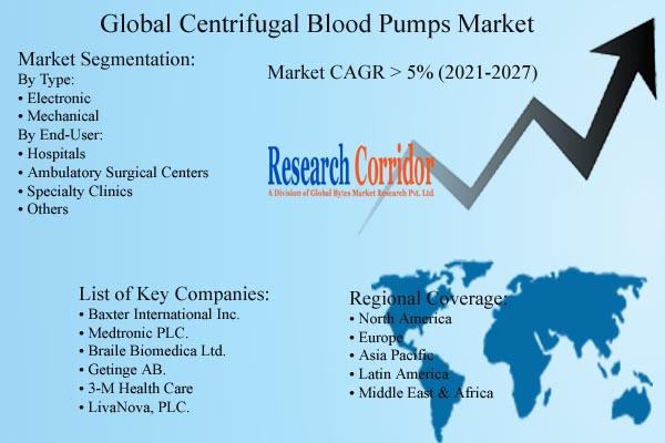 Centrifugal Blood Pumps Market Size & Forecast
