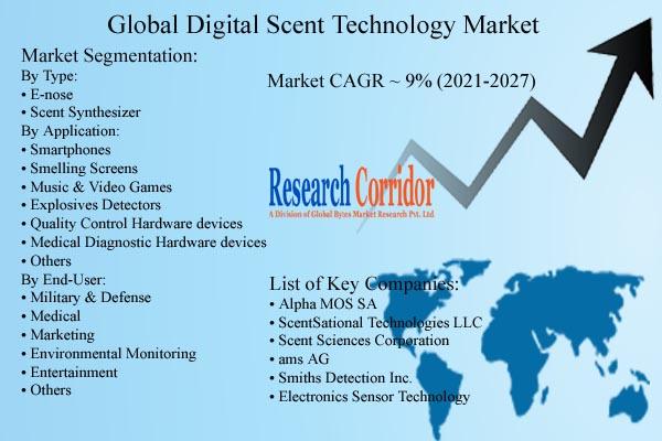 Digital Scent Technology Market Size