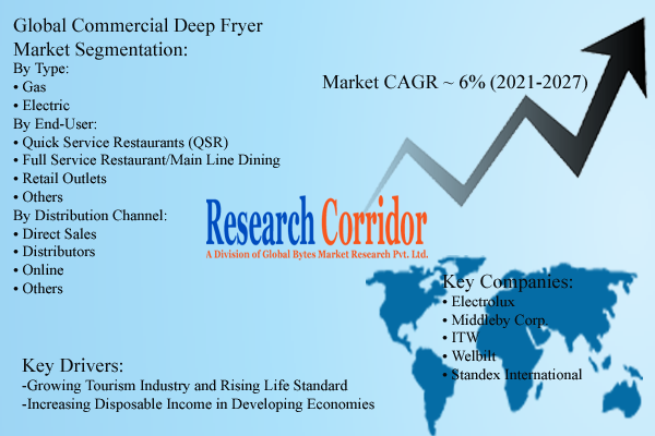 Global Commercial Deep Fryer Market Analysis Report