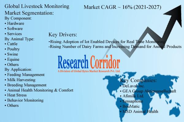 Global Livestock Monitoring Market Size & Industry Forecast