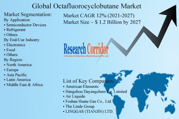 Octafluorocyclobutane Market Size & Forecast