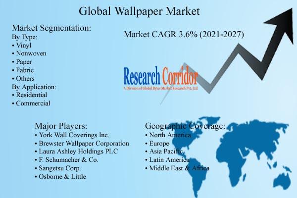 Wallpaper Market Size & CAGR