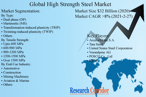 global high strength steel market size