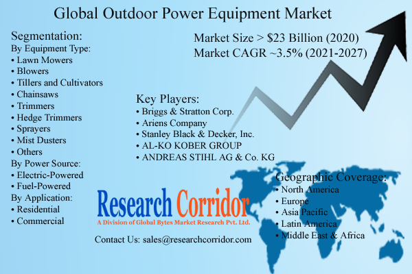 Outdoor Power Equipment Market Size & Forecast