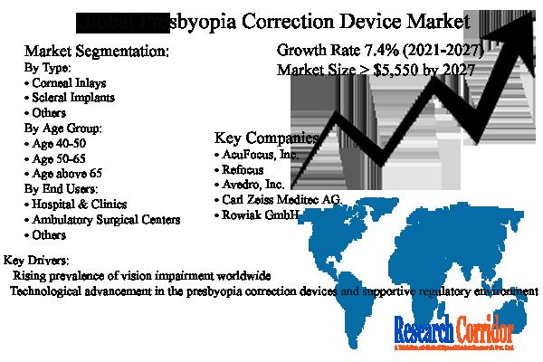 Presbyopia Correction Device Market Size & Forecast