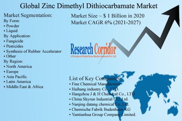 Zinc Dimethyldithiocarbamate Market Size