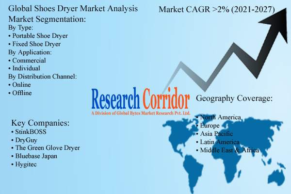 Global Shoes Dryer Market Size and Forecast