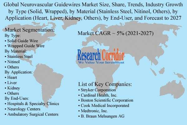 Neurovascular Guidewires Market Size, Share & Forecast to 2027