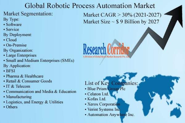 Robotic Process Automation Market Size & Forecast