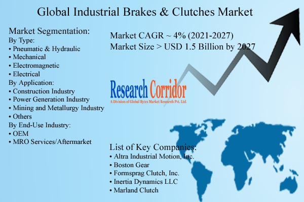 Industrial Brakes and Clutches Market Size