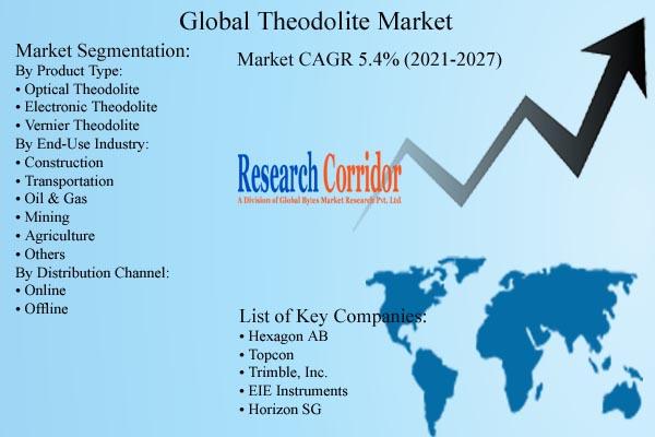 Theodolite Market Size & Forecast