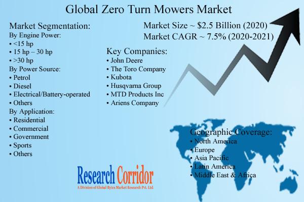 Zero Turn Mowers Market Size & Share