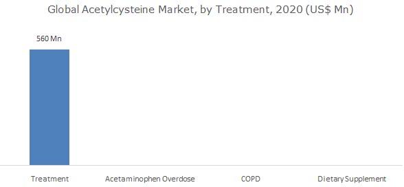 Acetylcysteine Market Size by Treatment