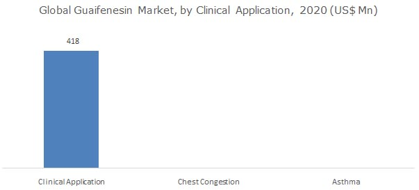 Guaifenesin Market Size by Clinical Application