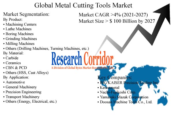 Metal Cutting Tools Market Size & Forecast