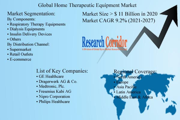 Home Therapeutic Equipment Market Size and Forecast