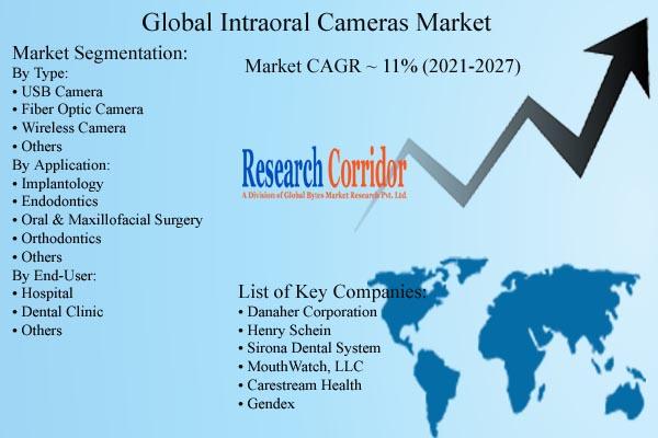 Intraoral Cameras Market Size & Forecast