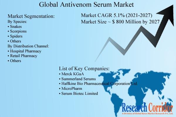 Antivenom Serum Market Size and Growth