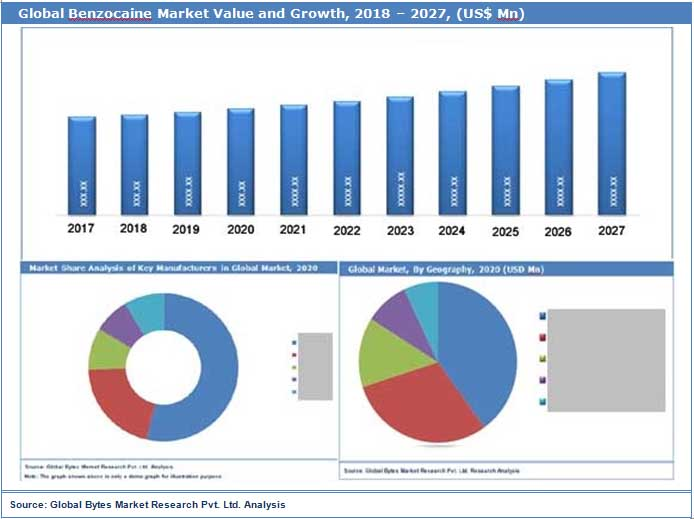 Global Benzocaine Market Value and Growth