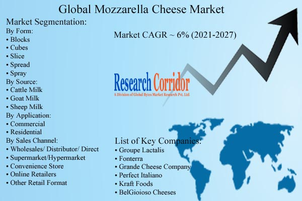 Mozzarella Cheese Market Forecast