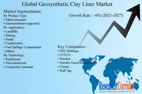 Geosynthetic Clay Liner Market Size & Growth