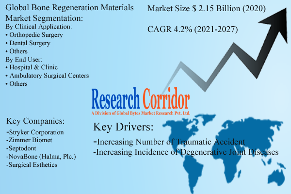 Global Bone Regeneration Materials Market Size Analysis
