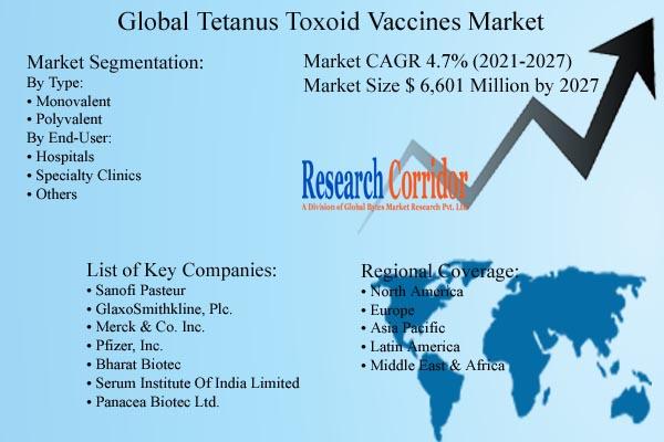 Tetanus Toxoid Vaccines Market Size & CAGR