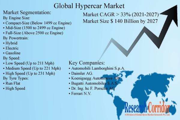 Hypercar Market Size & Growth