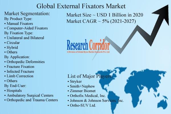 External Fixators Market Size & Forecast