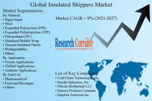 Insulated Shippers Market Forecast