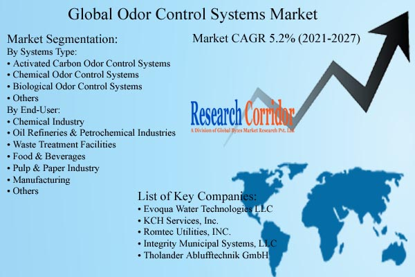 Odor Control Systems Market Size & Growth