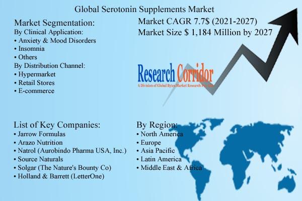 Serotonin Supplements Market Size & Forecast